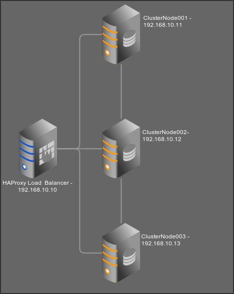 Build a load-balanced multi-master MySQL cluster – Gerrie Swart